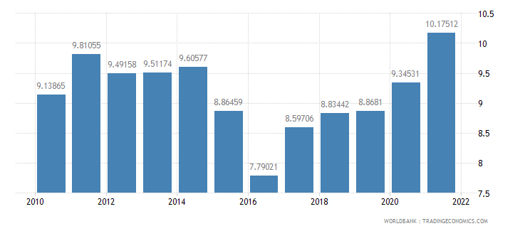 georgia manufacturing value added percent of gdp wb data