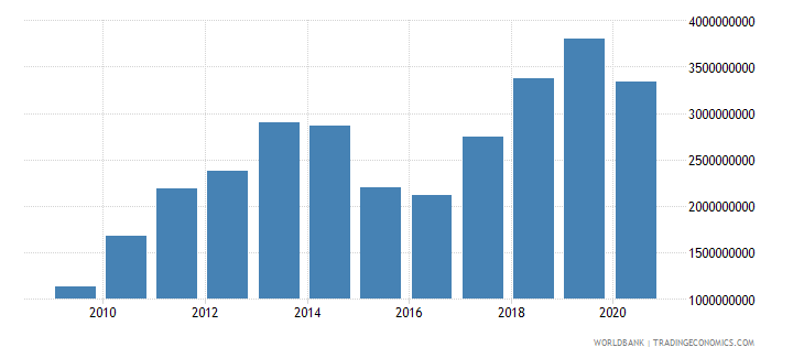 georgia merchandise exports by the reporting economy us dollar wb data