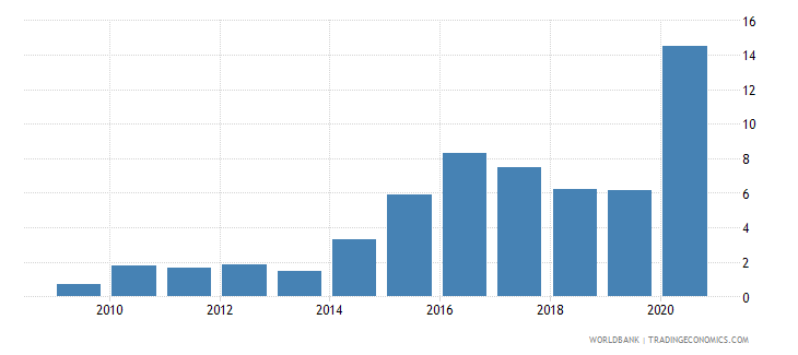 georgia merchandise exports to developing economies in east asia  pacific percent of total merchandise exports wb data