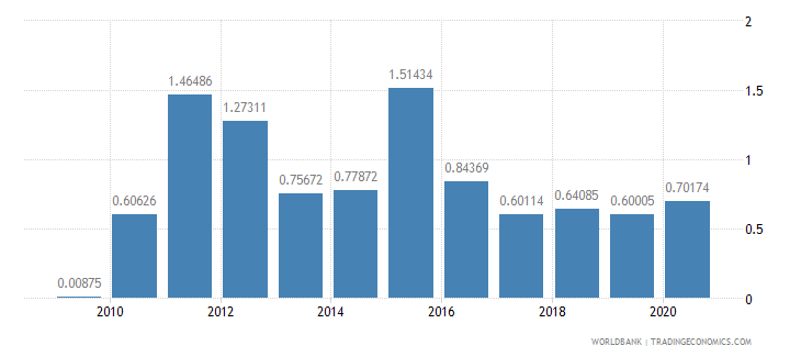 georgia merchandise exports to developing economies in latin america  the caribbean percent of total merchandise exports wb data
