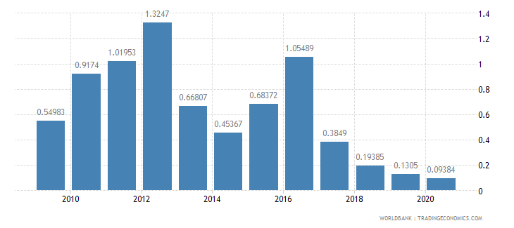 georgia merchandise exports to developing economies in south asia percent of total merchandise exports wb data