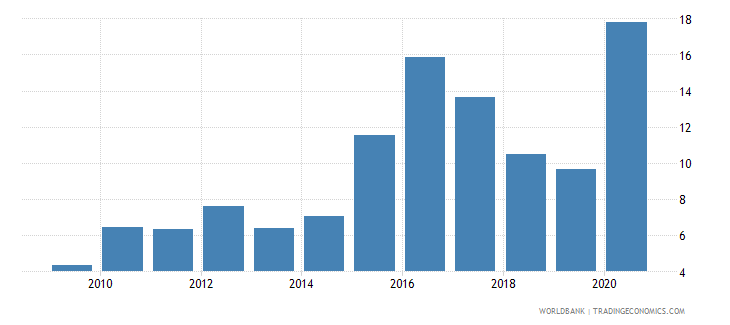 georgia merchandise exports to developing economies outside region percent of total merchandise exports wb data