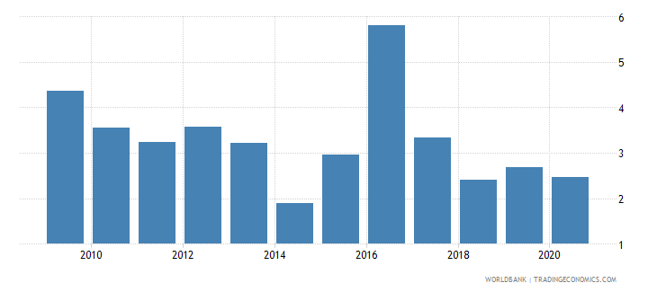 georgia merchandise exports to economies in the arab world percent of total merchandise exports wb data