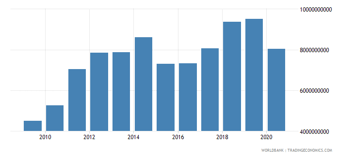 georgia merchandise imports by the reporting economy us dollar wb data