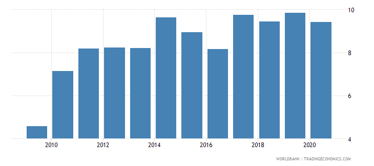 georgia merchandise imports from developing economies in east asia  pacific percent of total merchandise imports wb data