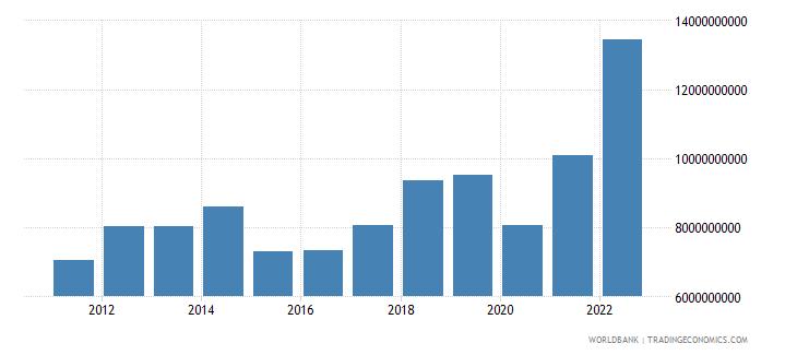 georgia merchandise imports us dollar wb data