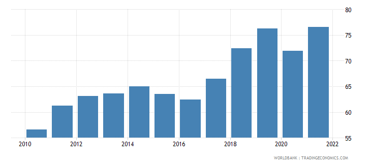 georgia merchandise trade percent of gdp wb data