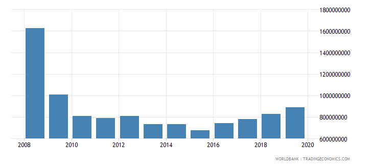 georgia military expenditure current lcu wb data