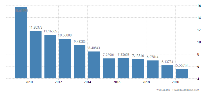 georgia military expenditure percent of central government expenditure wb data