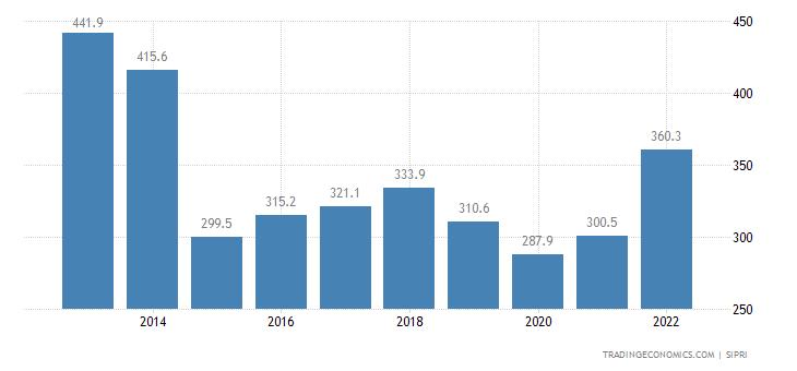 Georgia Military Expenditure