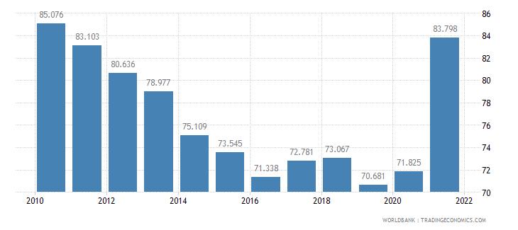 georgia mortality rate adult female per 1 000 female adults wb data