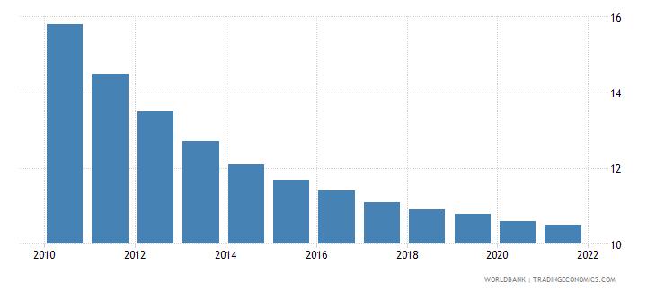 georgia mortality rate under 5 male per 1000 wb data