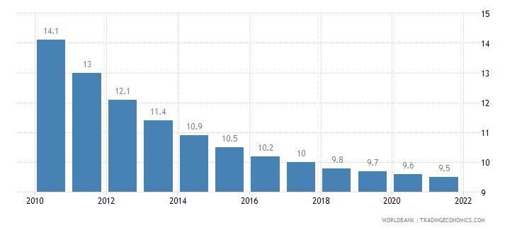 georgia mortality rate under 5 per 1 000 wb data