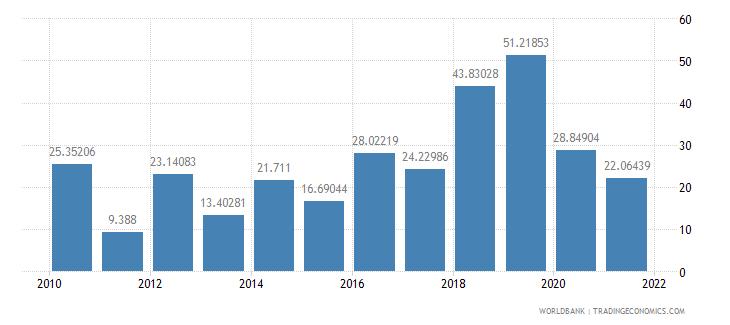 georgia multilateral debt service percent of public and publicly guaranteed debt service wb data