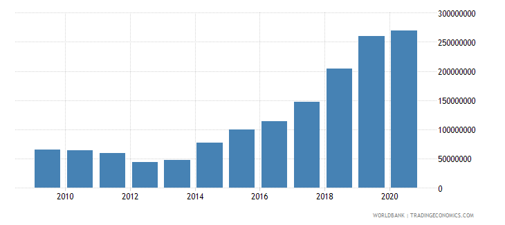 georgia multilateral debt service tds us dollar wb data