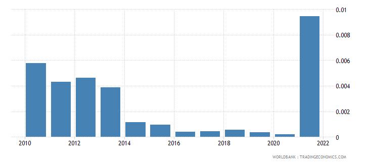 georgia natural gas rents percent of gdp wb data