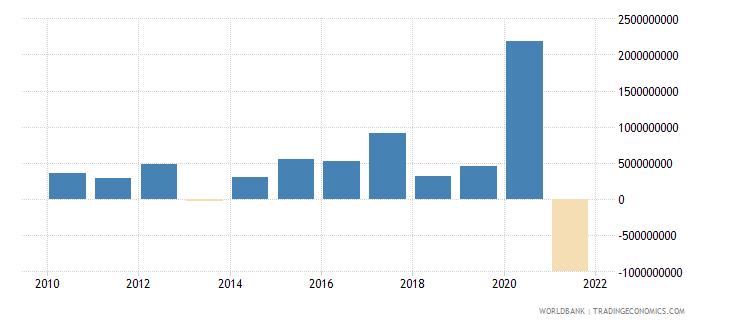 georgia net acquisition of financial assets current lcu wb data