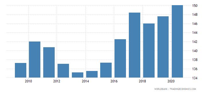 georgia net barter terms of trade index 2000  100 wb data
