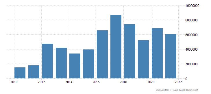 georgia net bilateral aid flows from dac donors austria us dollar wb data