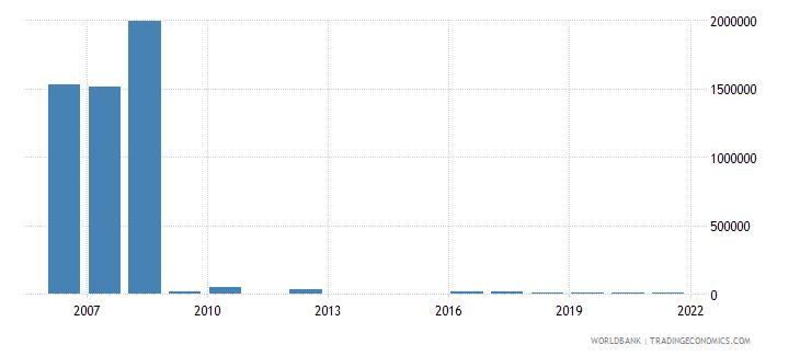 georgia net bilateral aid flows from dac donors belgium us dollar wb data
