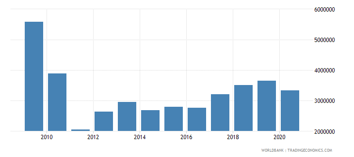 georgia net bilateral aid flows from dac donors czech republic current us$ wb data