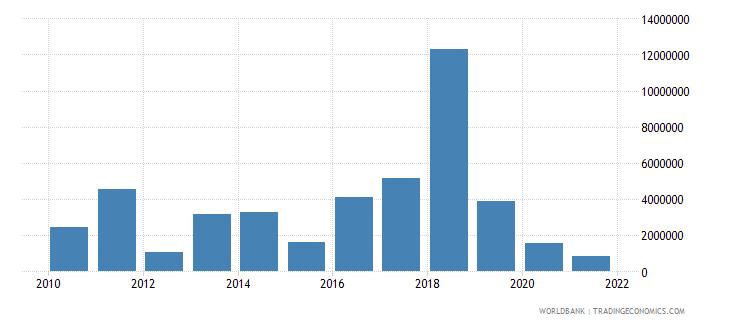 georgia net bilateral aid flows from dac donors denmark us dollar wb data