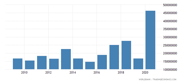 georgia net bilateral aid flows from dac donors european commission us dollar wb data