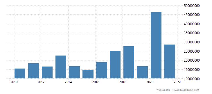 georgia net bilateral aid flows from dac donors european commission us dollar wb data