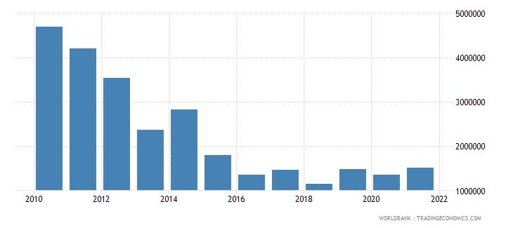 georgia net bilateral aid flows from dac donors finland us dollar wb data