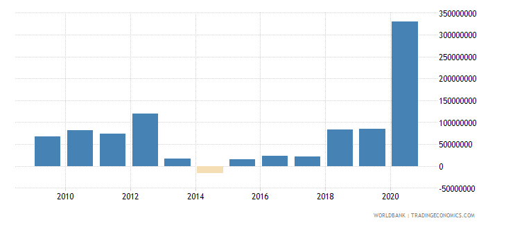 georgia net bilateral aid flows from dac donors germany us dollar wb data