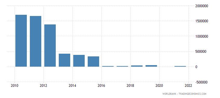 georgia net bilateral aid flows from dac donors greece us dollar wb data