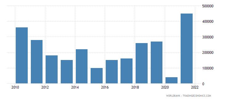 georgia net bilateral aid flows from dac donors ireland us dollar wb data