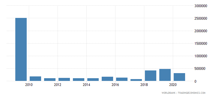 georgia net bilateral aid flows from dac donors italy us dollar wb data