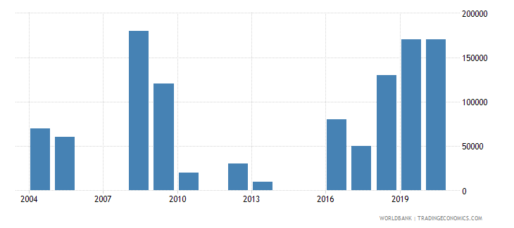 georgia net bilateral aid flows from dac donors luxembourg us dollar wb data