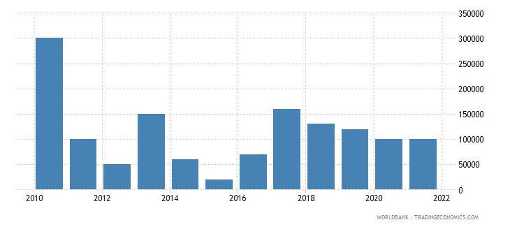 georgia net bilateral aid flows from dac donors portugal us dollar wb data