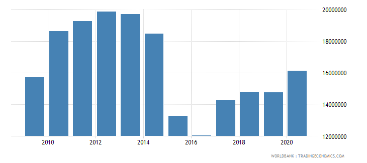 georgia net bilateral aid flows from dac donors sweden us dollar wb data