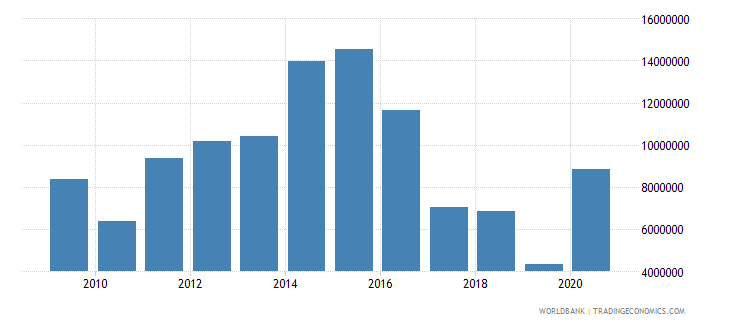 georgia net bilateral aid flows from dac donors switzerland us dollar wb data