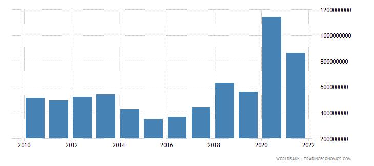 georgia net bilateral aid flows from dac donors total us dollar wb data