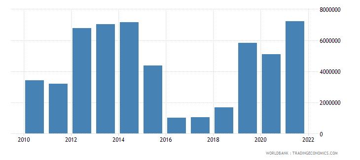 georgia net bilateral aid flows from dac donors united kingdom us dollar wb data