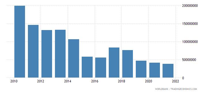 georgia net capital account bop us dollar wb data