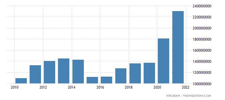 georgia net current transfers bop us dollar wb data