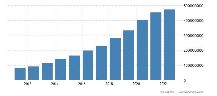 georgia net domestic credit current lcu wb data