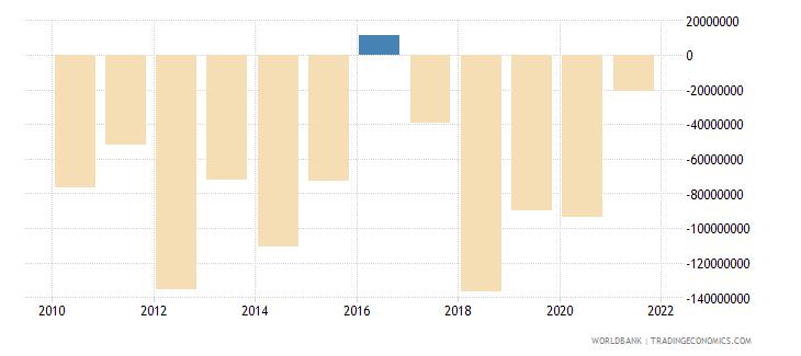 georgia net errors and omissions adjusted bop us dollar wb data