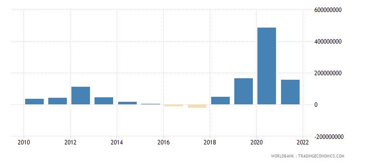 georgia net financial flows bilateral nfl us dollar wb data