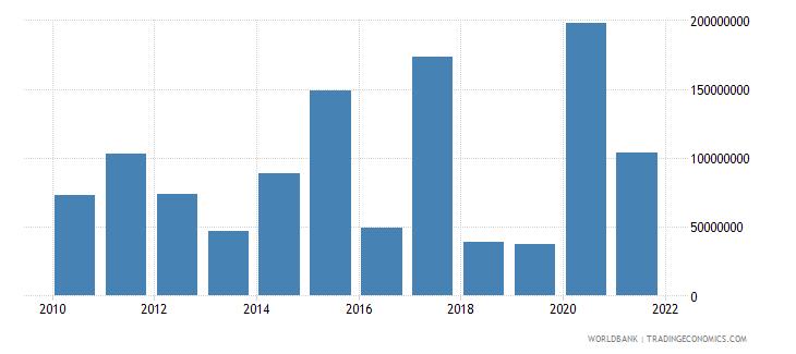 georgia net financial flows ibrd nfl us dollar wb data