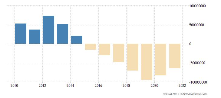 georgia net financial flows ida nfl us dollar wb data