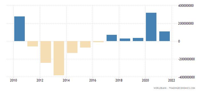 georgia net financial flows imf nonconcessional nfl us dollar wb data