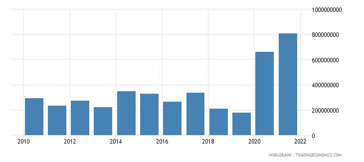 georgia net financial flows multilateral nfl us dollar wb data