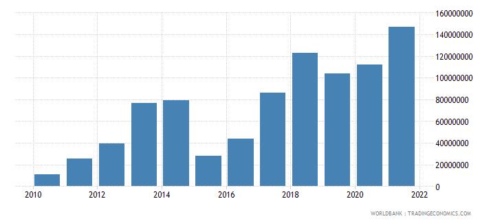 georgia net financial flows others nfl us dollar wb data