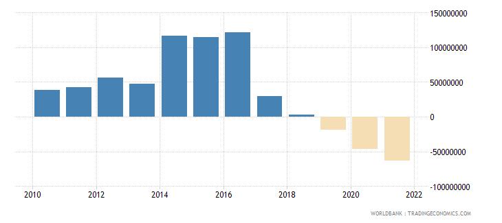 georgia net financial flows rdb concessional nfl us dollar wb data